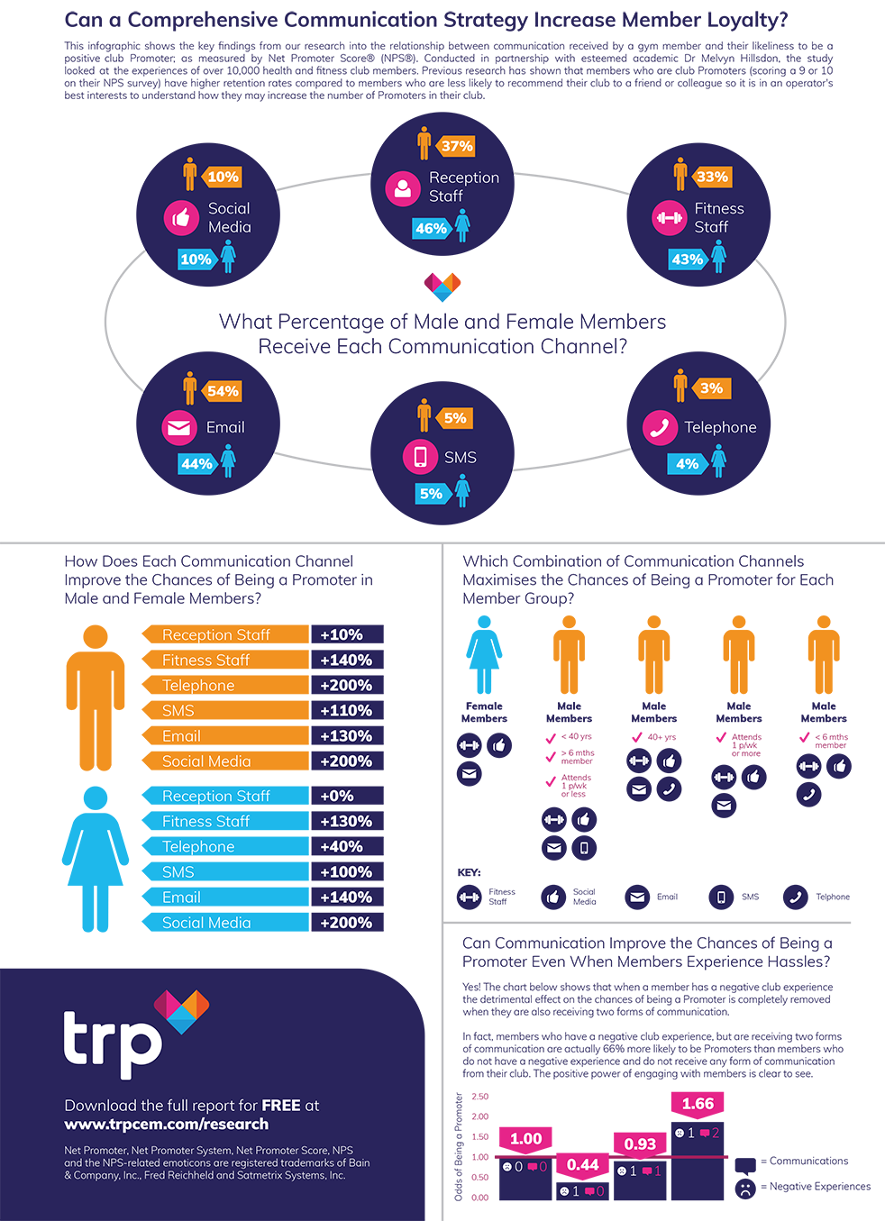 Can a Comprehensive Communication Strategy Increase Member Loyalty Research Infographic