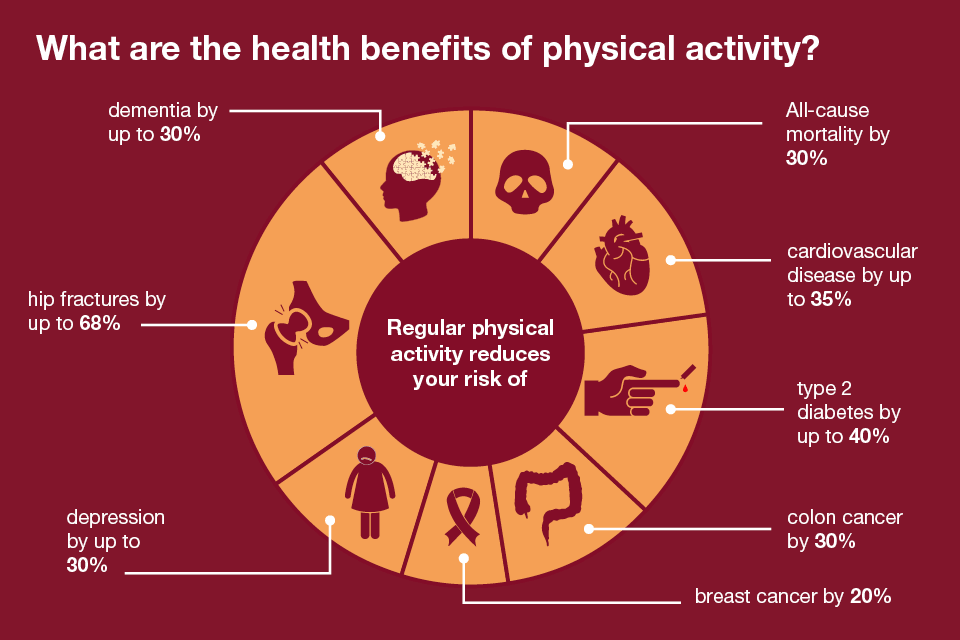 What Are the Benefits of Physical Activity?