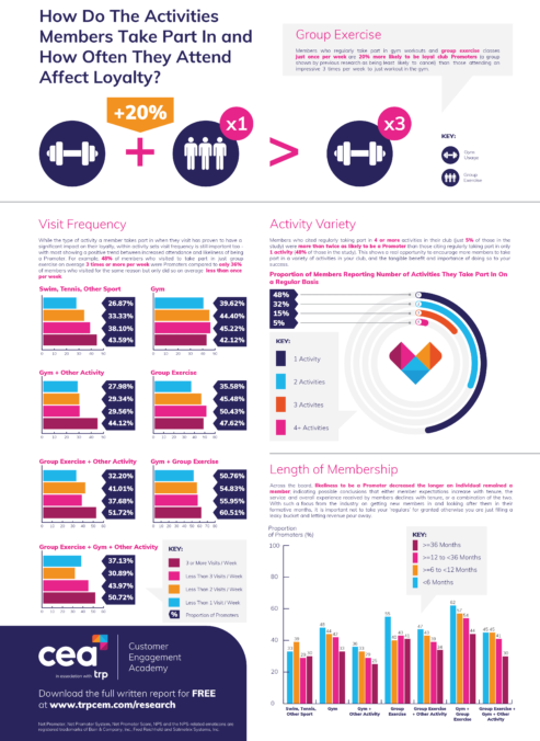 How Do The Activities Members Take Part In and How Often They Attend Affect Loyalty Research Infographic