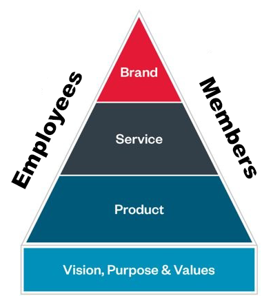 Jetts Hierarchy of Needs